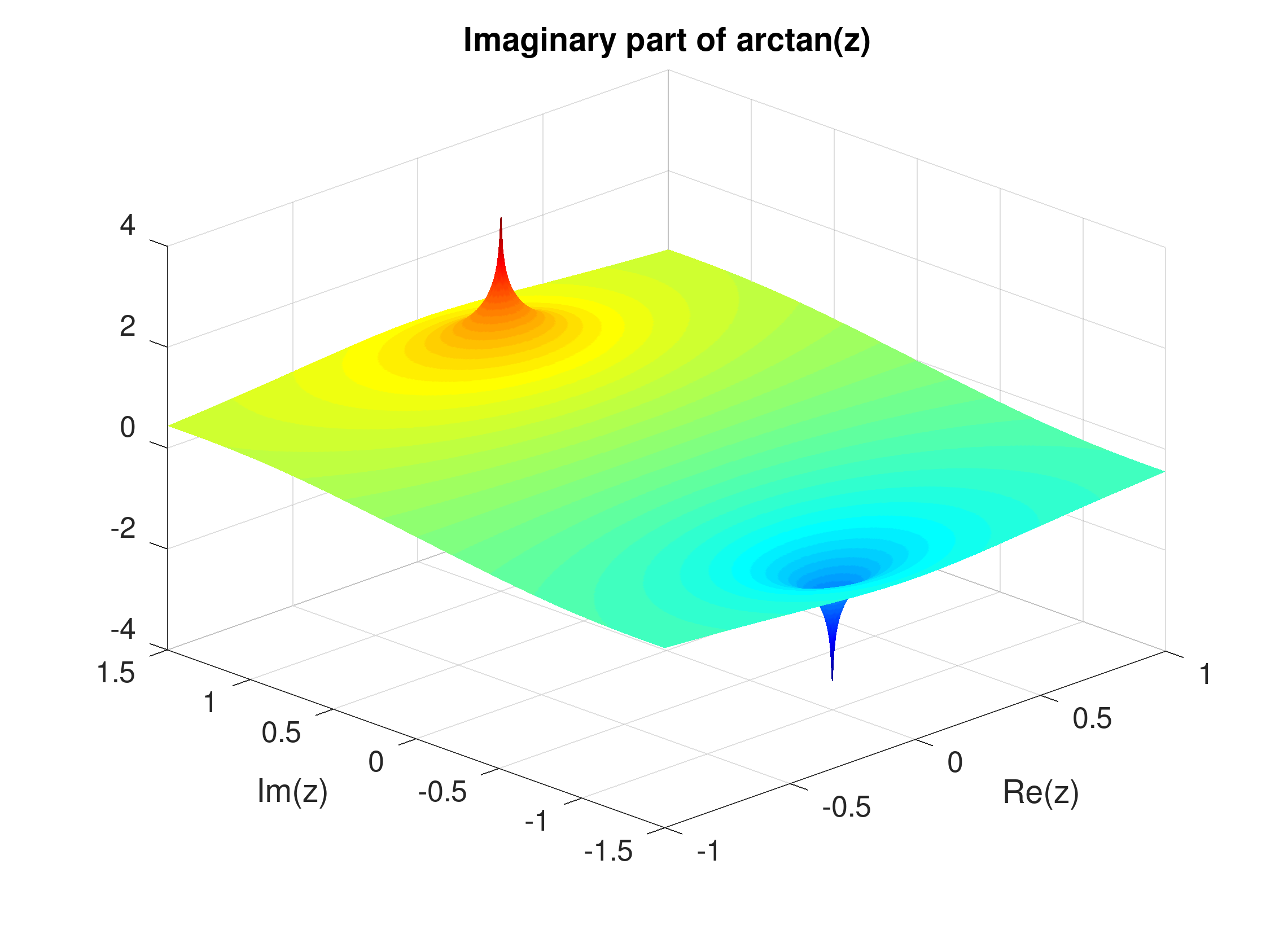 The complex-valued arctan contains singularities at pm i, which gives some intuition of why the series diverges when |x| gt 1.