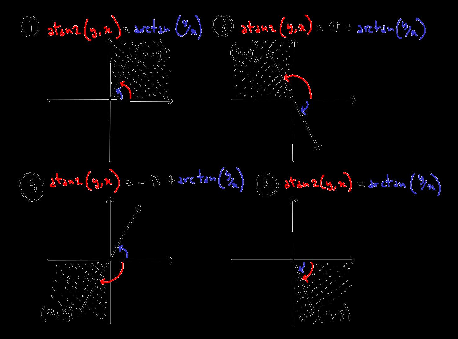 График, показывающий, как настроить результаты  arctan. Помните, что углы под линией x отрицательны, поэтому, например, во втором квадранте  pi +  arctan (y / x) будет положительным, поскольку  arctan (y / x) будет в [-pi/2, 0].