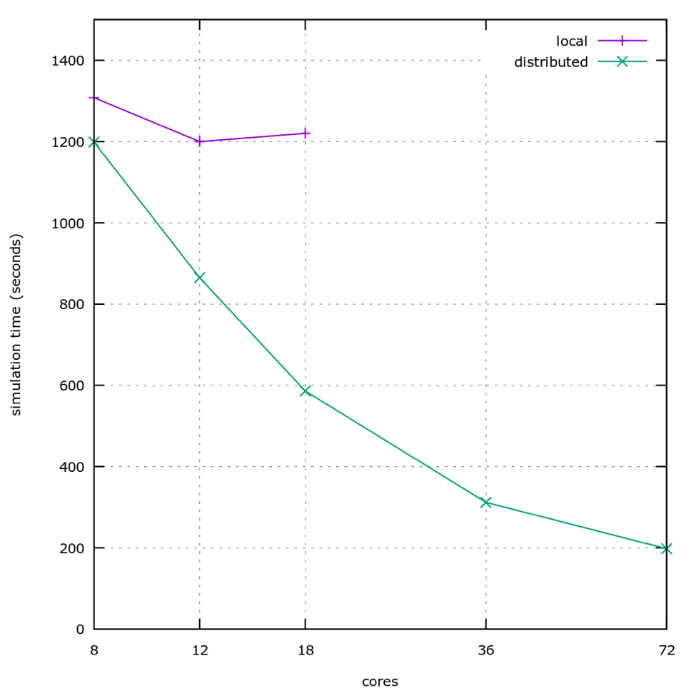 Second scaling plot
