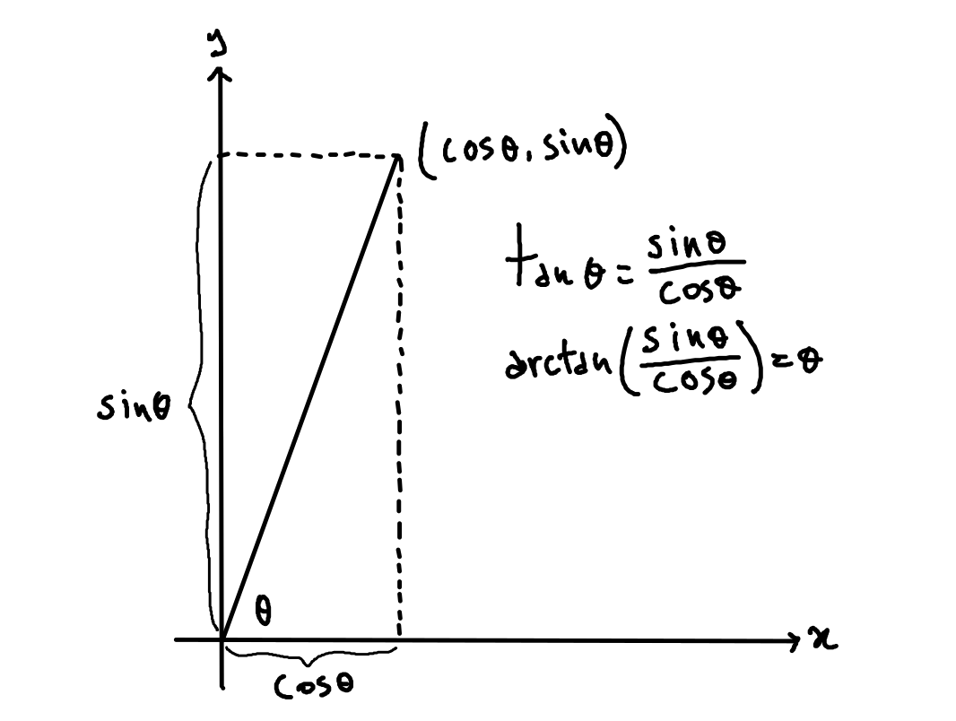 Plot showing the relationship between sin, cos, tan, and arctan for some angle theta. Note that while cos theta comes first in the coordinates, it is the denominator in tan. This explains why y comes before x in the arguments of mathrm{atan2}.
